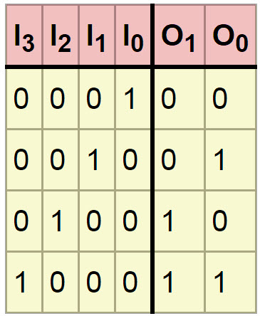 Encoder Truth Table