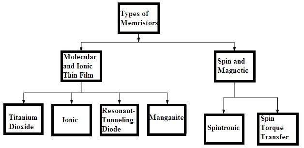 Types-of-Memristors