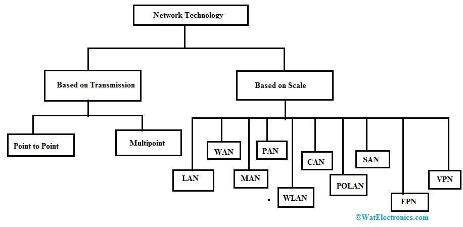 Types of Network Technology