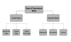 Types of Transmission Media