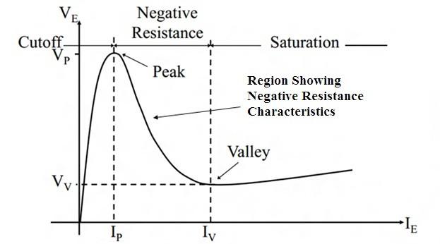 UJT Characteristics Curve