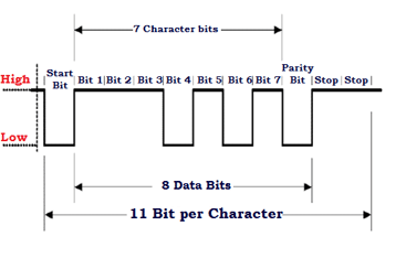 UART-data-frame-structure