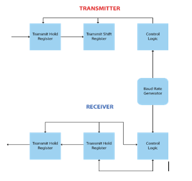 UART-transmitter-and-receiver-module