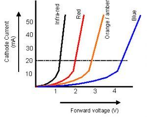 VI Characteristics of LED