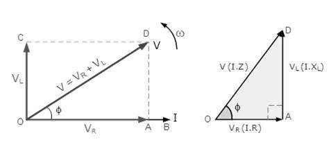 Vector Diagram of Resultant Voltage