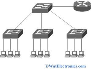 Virtual LAN Architecture