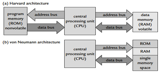 Von Neuman and Harvard Architectures for Memory