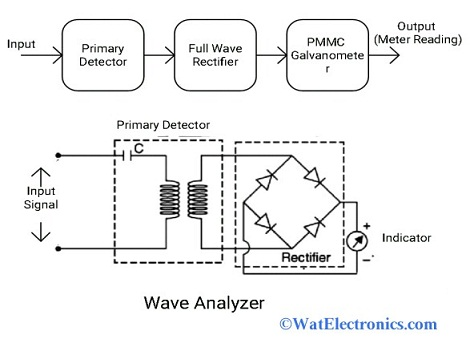Wave Analyzer Block Diagram