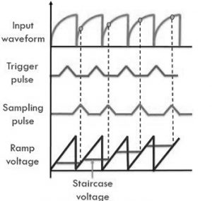 Waveforms at Various Stages of the Oscilloscope