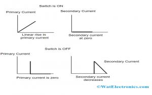 Waveforms of Flyback Converter Operation