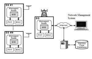 WiMAX Architecture
