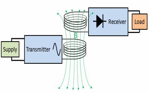 Wireless Power Transfer System