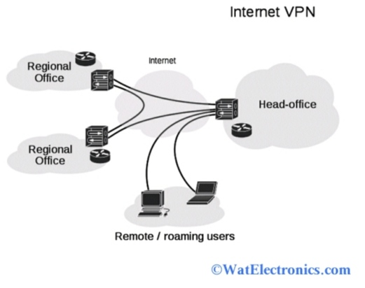 Working of Virtual Private Network