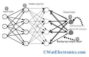 Working of Backpropagation