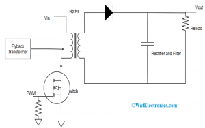 Working of Flyback Converter in Switch ON