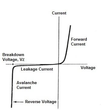 Zener Diode V-I Characteristics Curve