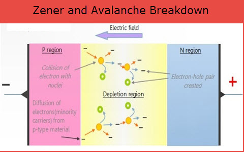 Zener and Avalanche Break down diode
