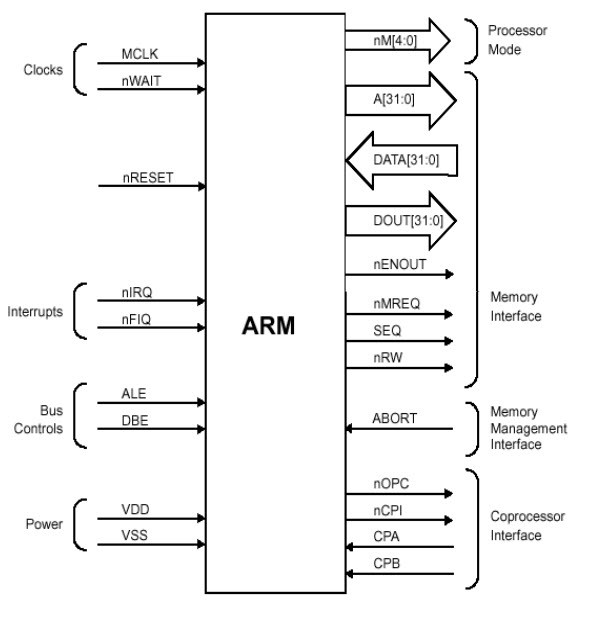What is ARM Processor - ARM Architecture and ApplicationsWatElectronics.com