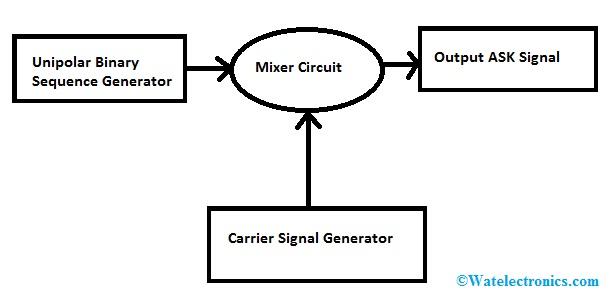 ASK Block Diagram