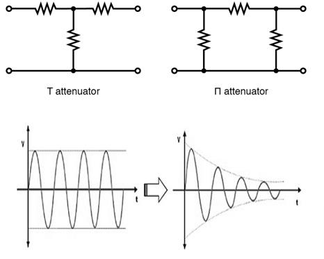 Attenuator-Circuits-and-Attenuation