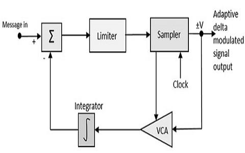 Delta-Modulation