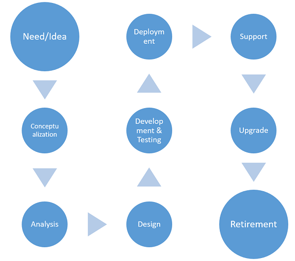 Embedded System Development Cycle