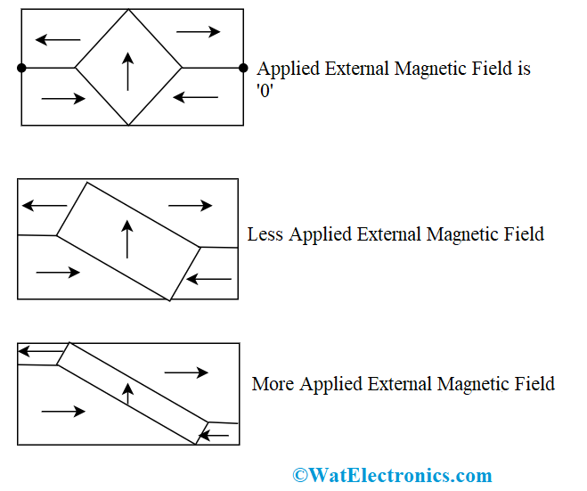 Ferromagnetic Material Magnetization