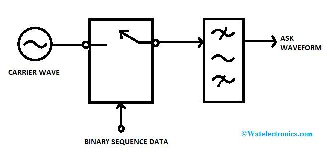 Generation of Amplitude Shift Keying Signal