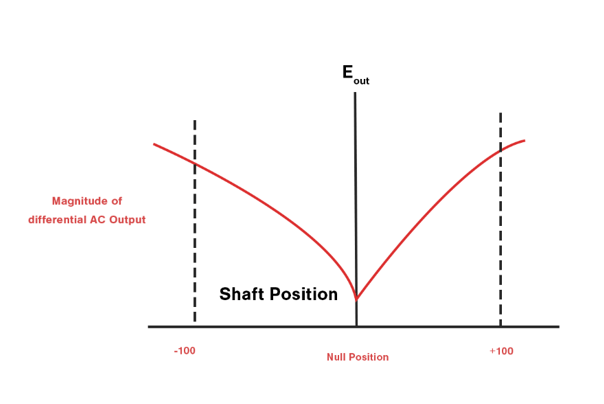 graphical-representation-of-LVDT-shaft-variations-in-terms-of-differential-output-voltage