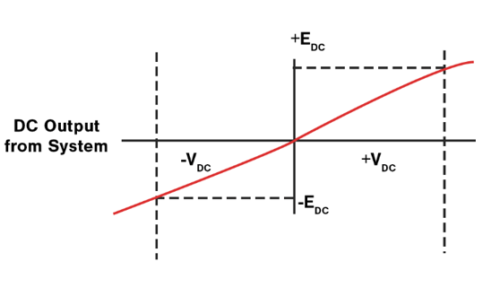 graphical-representation-of-LVDT-shaft-variations-versus-DC-output-from-electronics