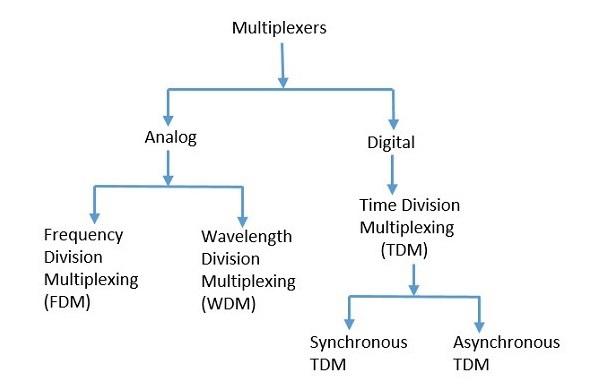 Types of Multiplexer