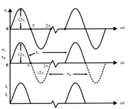 output wave foorms of half wave rectifier