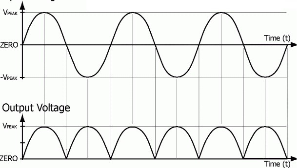 output wave forms of full wave rectifier