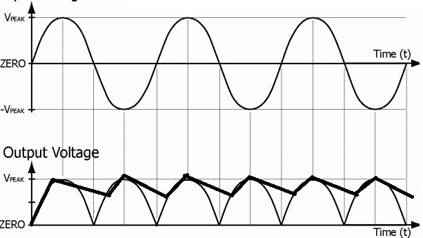 output wave forms of full wave rectifier with capacitor filter