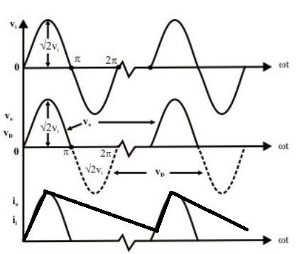 output wave forms of half wave rectifier with capacitor filter