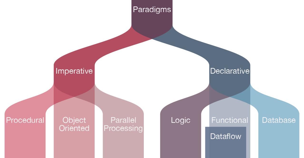 Types of Programming Paradigms