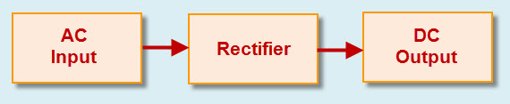 Rectifier