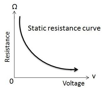 Resistance-Of-Varistor