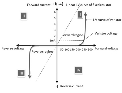 V-I-Characteristics