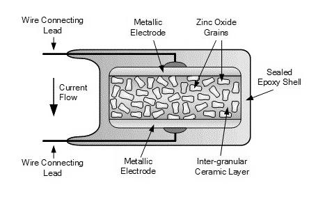 Varistor-Constuction